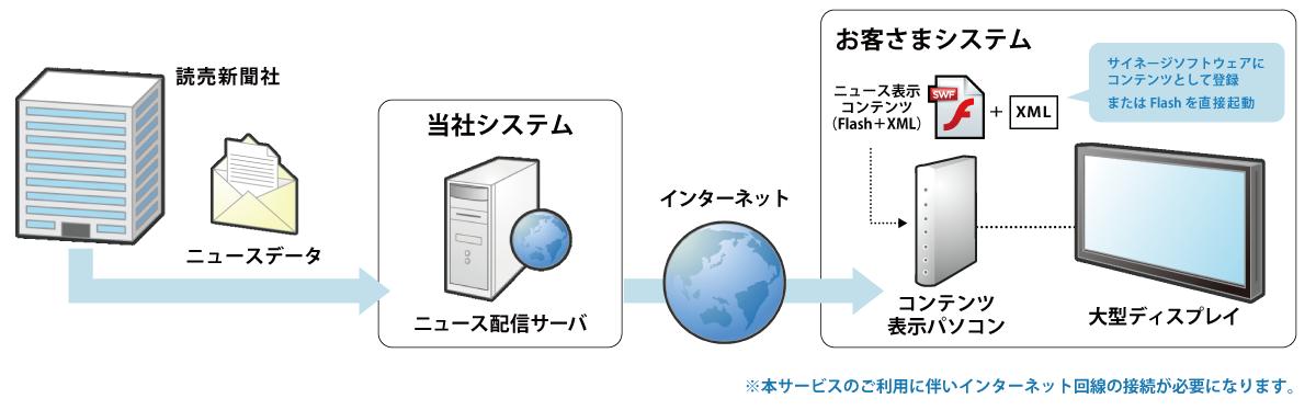 読売新聞ニュース配信サービス利用構成イメージ