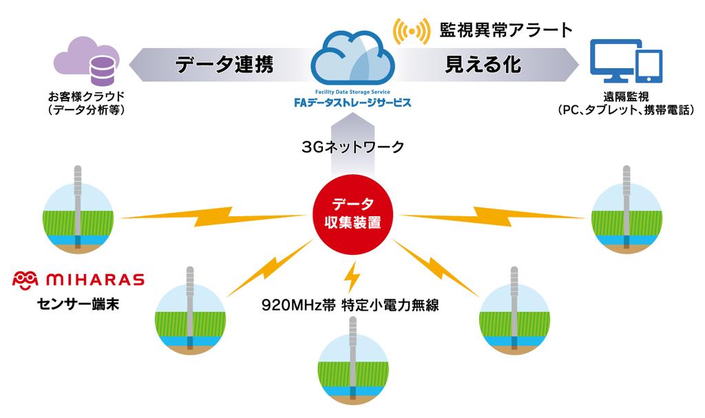 農業向けITセンサーMIHARAS(ミハラス) システム構成イメージ