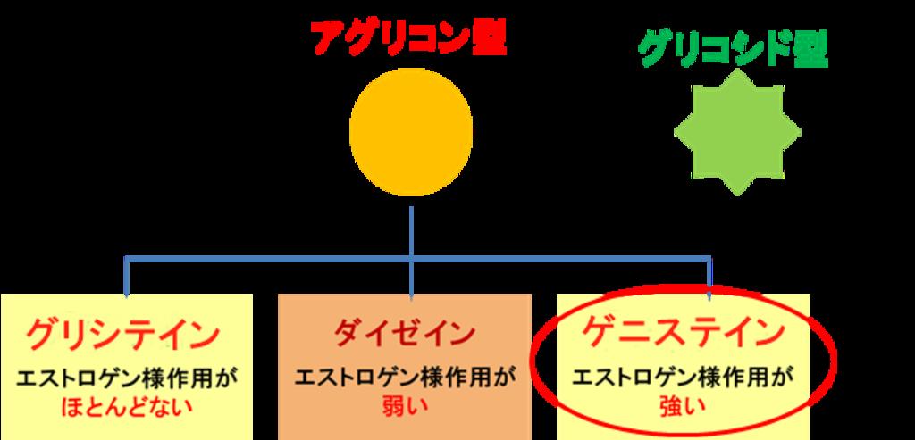 アグリコン型大豆イソフラボン ゲニステイン
