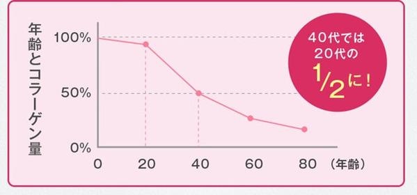 年齢とコラーゲン量