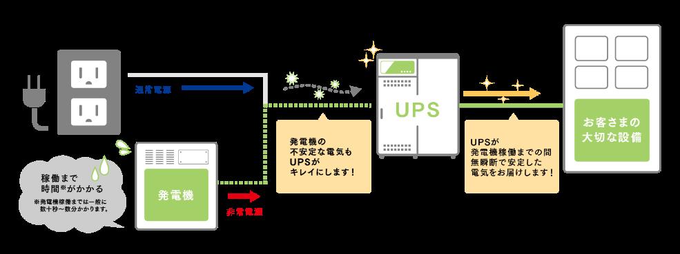UPS導入構成イメージ