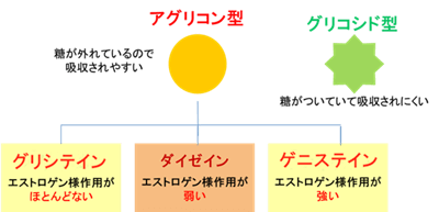 アグリコン型大豆イソフラボン