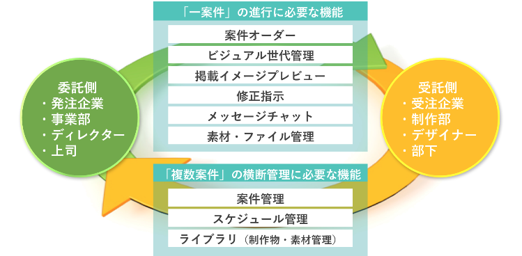 AdFlow機能マップ